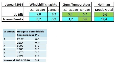 2014 januari en winter