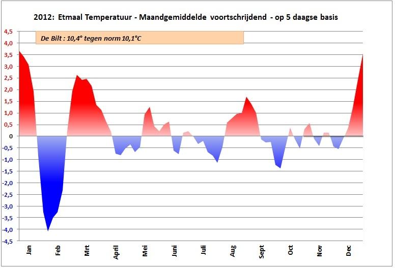 2012-5-stats-jaar