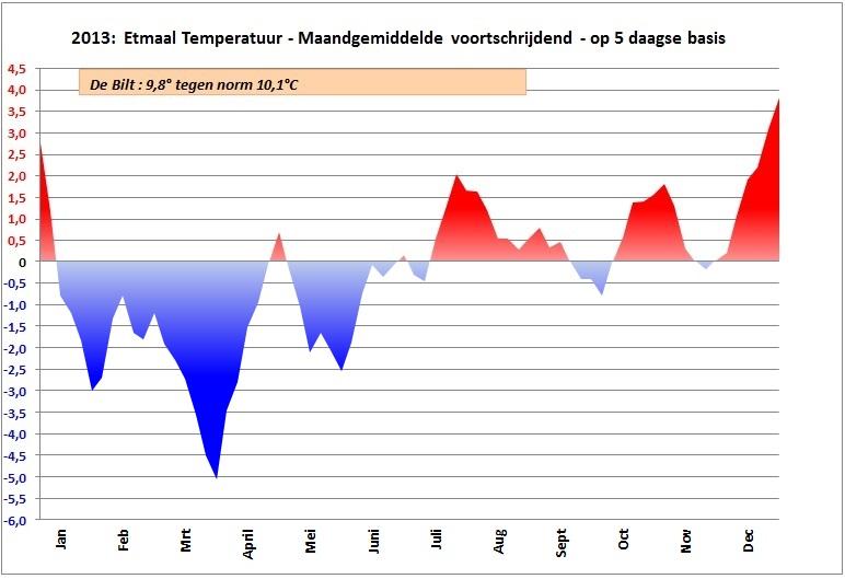 2013-5-stats-jaar