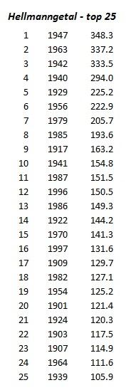 2-top-10-koudegetallen